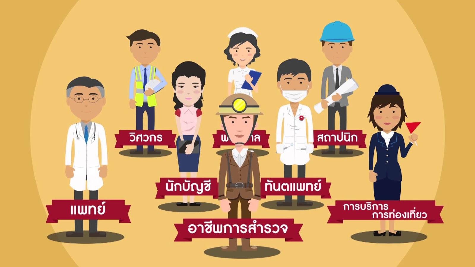 2001-1001 ความรู้เกี่ยวกับงานอาชีพ